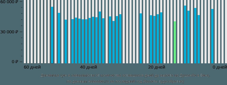 Динамика цен в зависимости от количества оставшихся дней до вылета из Душанбе в Вену