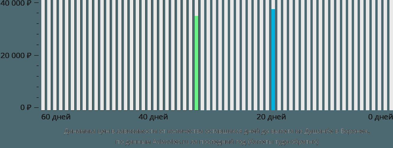 Динамика цен в зависимости от количества оставшихся дней до вылета из Душанбе в Воронеж