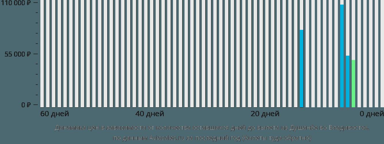 Динамика цен в зависимости от количества оставшихся дней до вылета из Душанбе во Владивосток