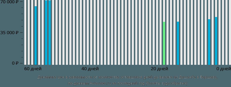 Динамика цен в зависимости от количества оставшихся дней до вылета из Душанбе в Варшаву