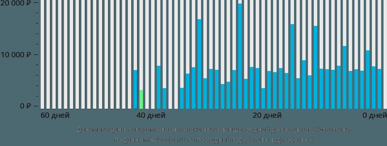 Динамика цен в зависимости от количества оставшихся дней до вылета из Жезказгана