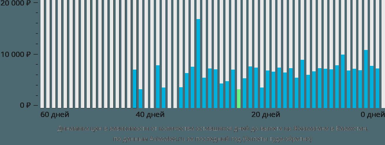 Динамика цен в зависимости от количества оставшихся дней до вылета из Жезказгана в Казахстан