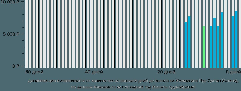 Динамика цен в зависимости от количества оставшихся дней до вылета из Жезказгана в Астану