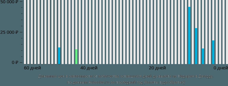 Динамика цен в зависимости от количества оставшихся дней до вылета из Неджран в Джедду