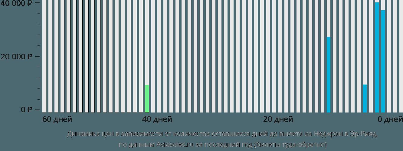 Динамика цен в зависимости от количества оставшихся дней до вылета из Наджрана в Эр-Рияд