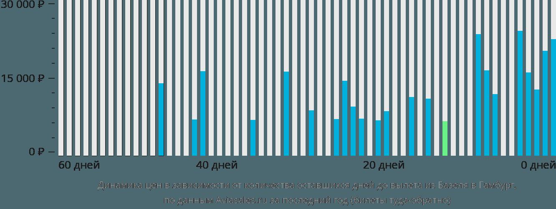Динамика цен в зависимости от количества оставшихся дней до вылета из Базеля в Гамбург