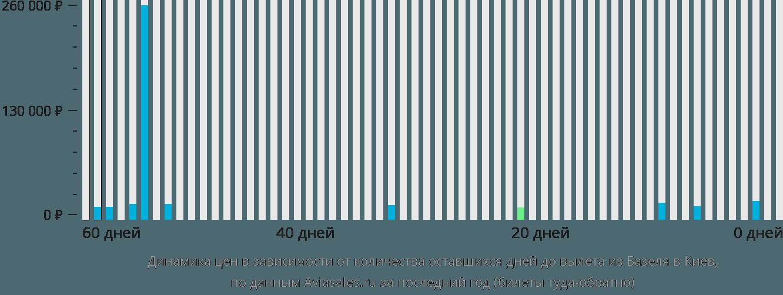 Динамика цен в зависимости от количества оставшихся дней до вылета из Базеля в Киев