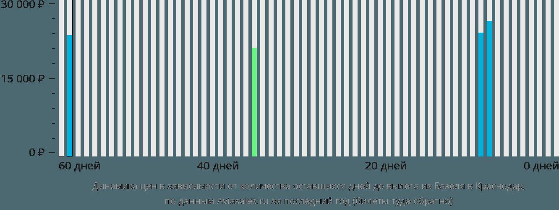 Динамика цен в зависимости от количества оставшихся дней до вылета из Базеля в Краснодар