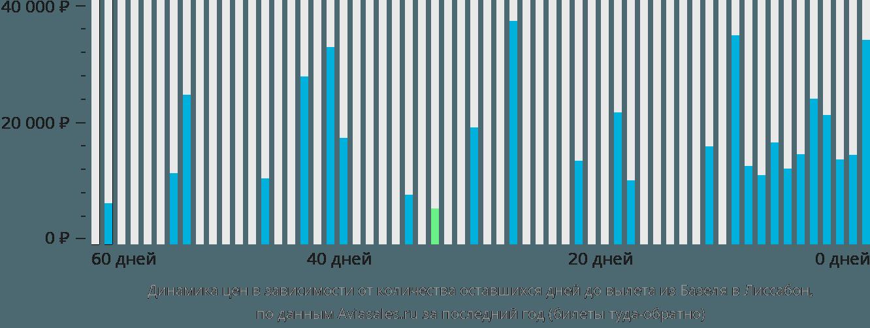 Динамика цен в зависимости от количества оставшихся дней до вылета из Базеля в Лиссабон