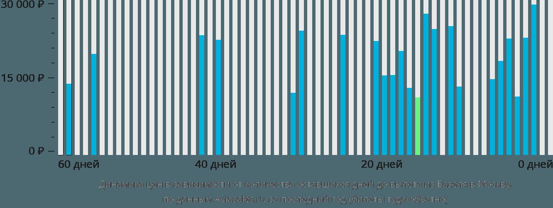 Динамика цен в зависимости от количества оставшихся дней до вылета из Базеля в Москву