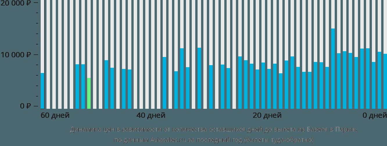 Динамика цен в зависимости от количества оставшихся дней до вылета из Базеля в Париж