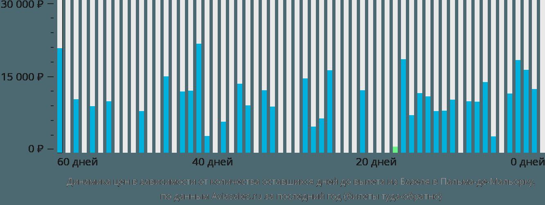 Динамика цен в зависимости от количества оставшихся дней до вылета из Базеля в Пальма-де-Майорку