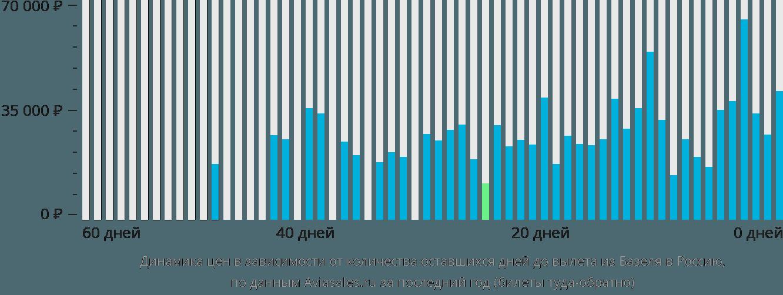 Динамика цен в зависимости от количества оставшихся дней до вылета из Базеля в Россию