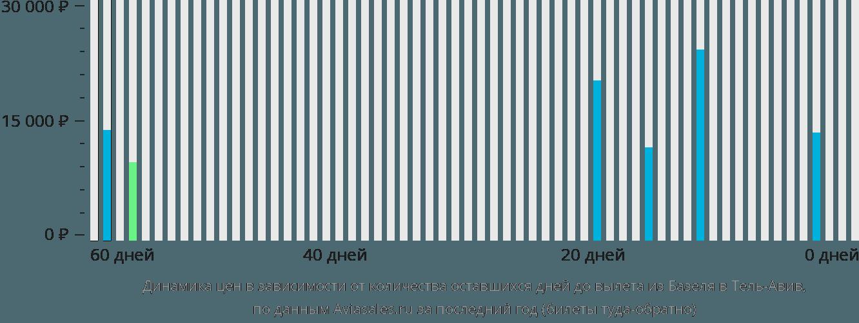 Динамика цен в зависимости от количества оставшихся дней до вылета из Базеля в Тель-Авив