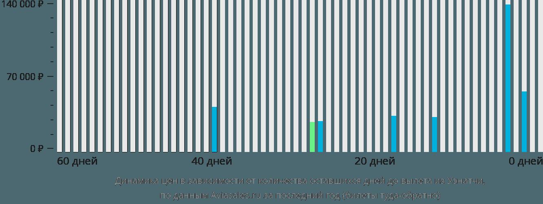 Динамика цен в зависимости от количества оставшихся дней до вылета из Уэнатчи