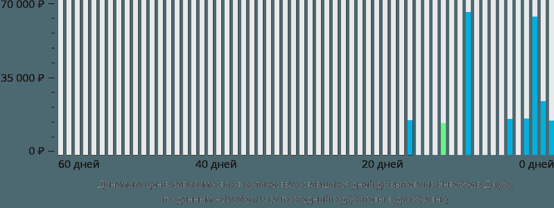 Динамика цен в зависимости от количества оставшихся дней до вылета из Энтеббе в Джубу