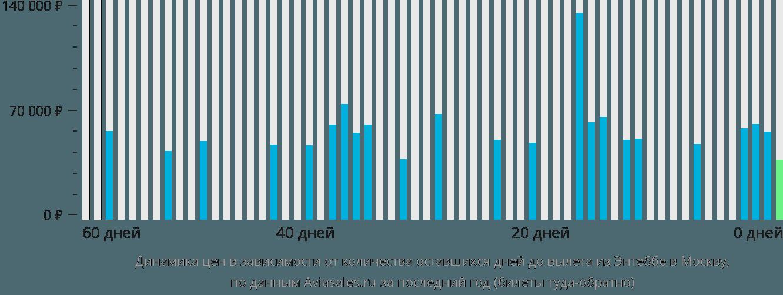 Динамика цен в зависимости от количества оставшихся дней до вылета из Энтеббе в Москву