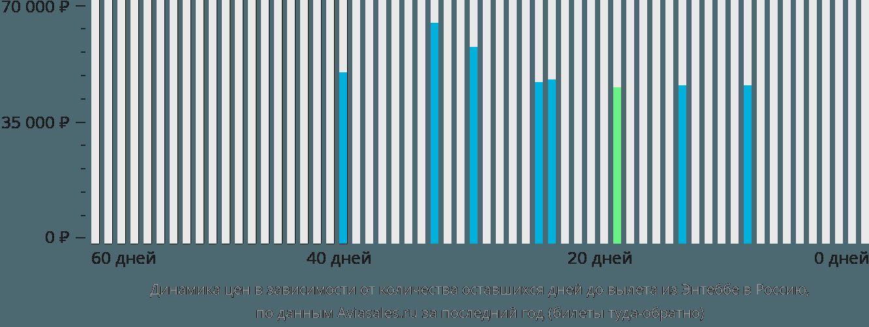 Динамика цен в зависимости от количества оставшихся дней до вылета из Энтеббе в Россию