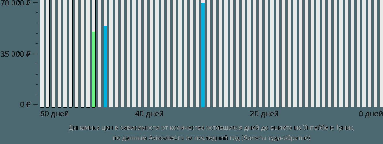 Динамика цен в зависимости от количества оставшихся дней до вылета из Энтеббе в Тунис