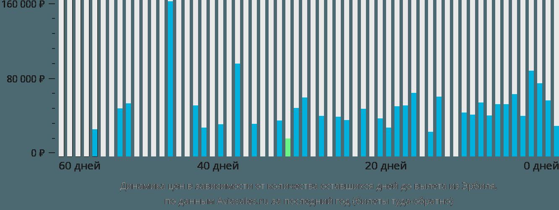 Динамика цен в зависимости от количества оставшихся дней до вылета из Эрбиля