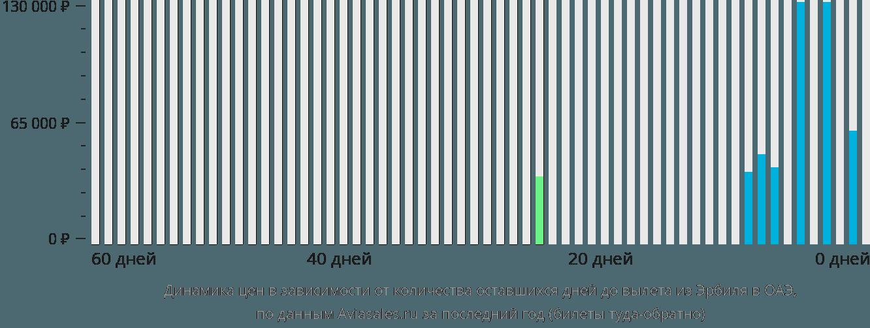 Динамика цен в зависимости от количества оставшихся дней до вылета из Эрбиля в ОАЭ