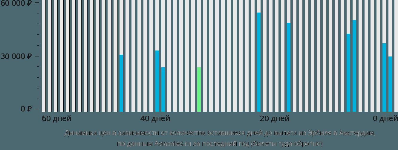 Динамика цен в зависимости от количества оставшихся дней до вылета из Эрбиля в Амстердам
