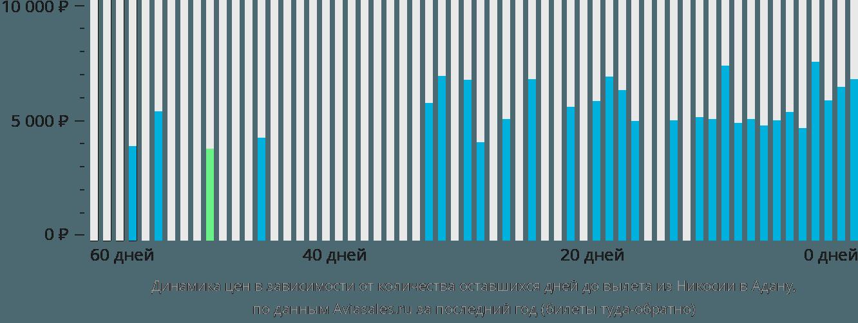 Динамика цен в зависимости от количества оставшихся дней до вылета из Никосии в Адану