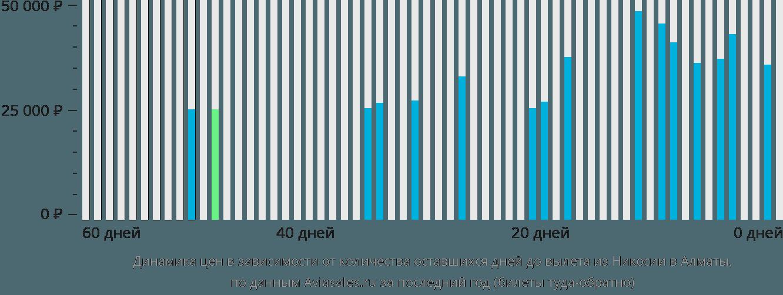 Динамика цен в зависимости от количества оставшихся дней до вылета из Никосии в Алматы
