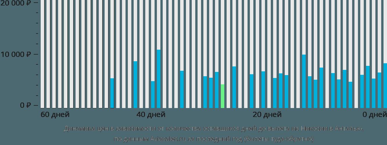 Динамика цен в зависимости от количества оставшихся дней до вылета из Никосии в Анталью