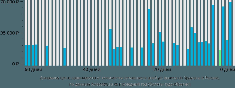 Динамика цен в зависимости от количества оставшихся дней до вылета из Эрджана в Россию