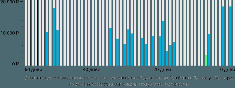 Динамика цен в зависимости от количества оставшихся дней до вылета из Эдинбурга в Пальма-де-Майорку
