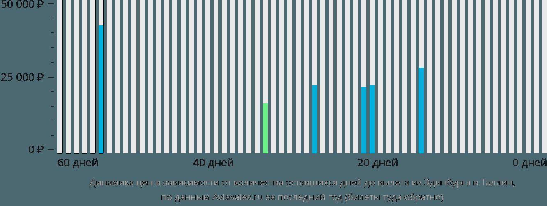 Динамика цен в зависимости от количества оставшихся дней до вылета из Эдинбурга в Таллин