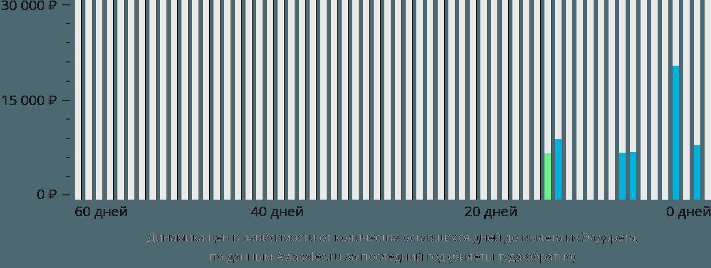 Динамика цен в зависимости от количества оставшихся дней до вылета из Элдорета