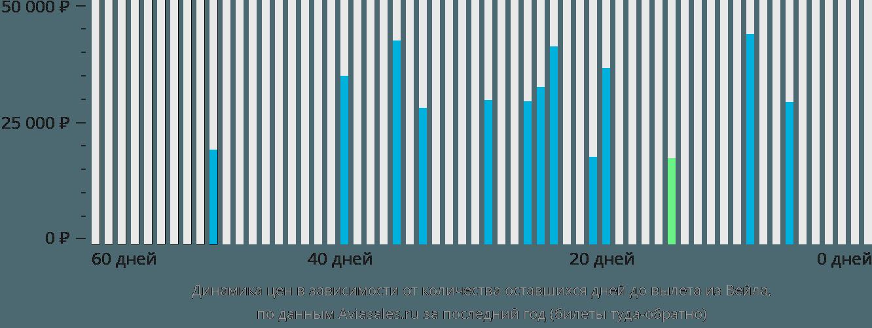 Динамика цен в зависимости от количества оставшихся дней до вылета из Вейла