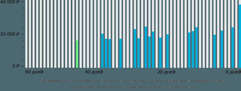 Динамика цен в зависимости от количества оставшихся дней до вылета из Белгорода в Анапу