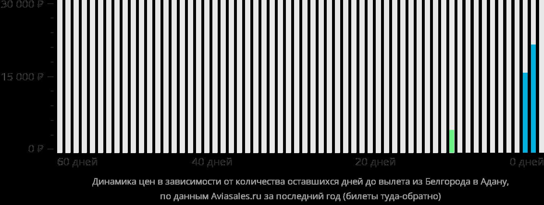 Динамика цен в зависимости от количества оставшихся дней до вылета из Белгорода в Адану
