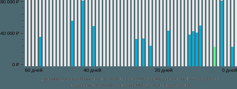 Динамика цен в зависимости от количества оставшихся дней до вылета из Белгорода в ОАЭ