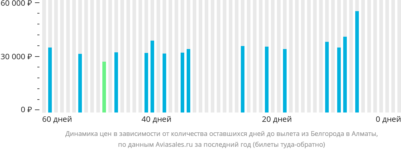 Динамика цен в зависимости от количества оставшихся дней до вылета из Белгорода в Алматы