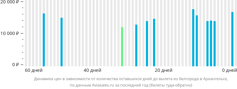 Динамика цен в зависимости от количества оставшихся дней до вылета из Белгорода в Архангельск