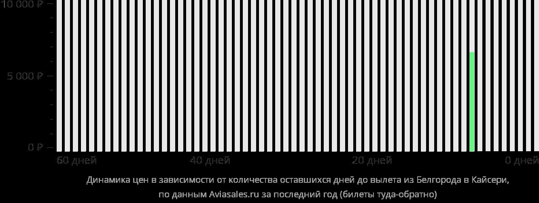 Динамика цен в зависимости от количества оставшихся дней до вылета из Белгорода в Кайсери