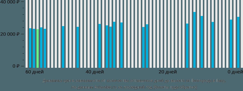 Динамика цен в зависимости от количества оставшихся дней до вылета из Белгорода в Баку