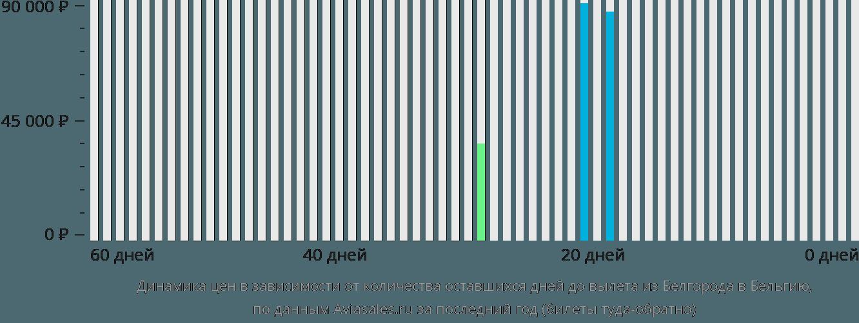 Динамика цен в зависимости от количества оставшихся дней до вылета из Белгорода в Бельгию