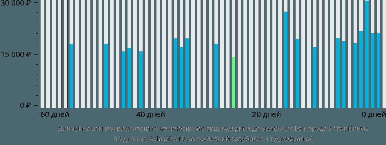 Динамика цен в зависимости от количества оставшихся дней до вылета из Белгорода в Челябинск