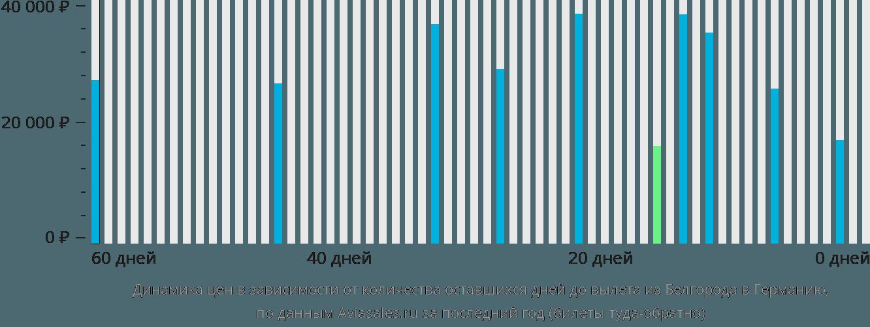 Динамика цен в зависимости от количества оставшихся дней до вылета из Белгорода в Германию