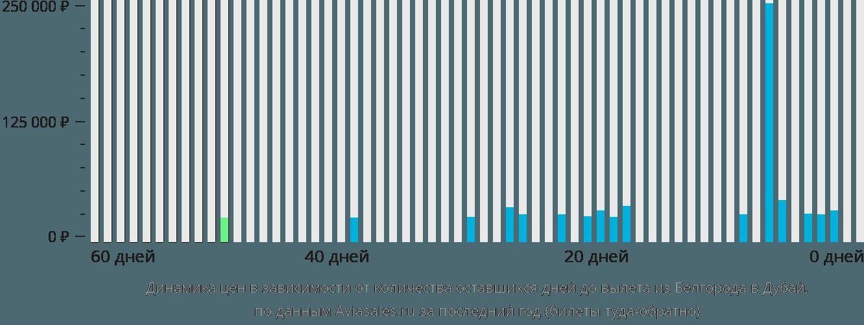 Динамика цен в зависимости от количества оставшихся дней до вылета из Белгорода в Дубай