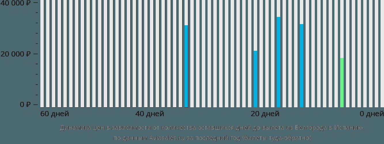 Динамика цен в зависимости от количества оставшихся дней до вылета из Белгорода в Испанию