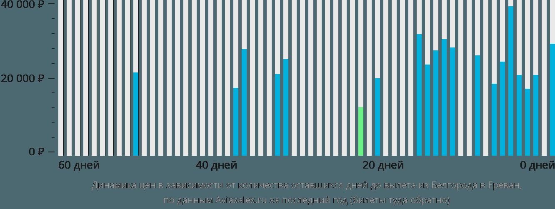 Динамика цен в зависимости от количества оставшихся дней до вылета из Белгорода в Ереван