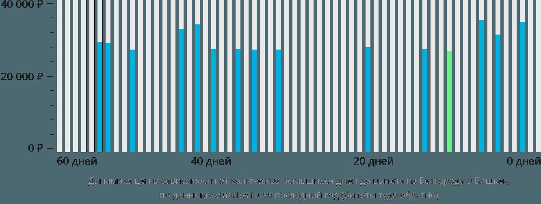 Динамика цен в зависимости от количества оставшихся дней до вылета из Белгорода в Бишкек