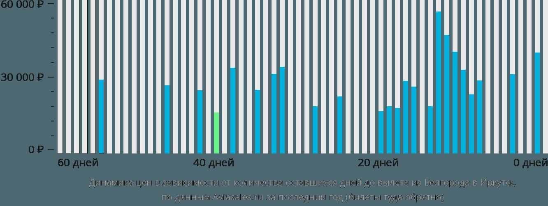 Динамика цен в зависимости от количества оставшихся дней до вылета из Белгорода в Иркутск