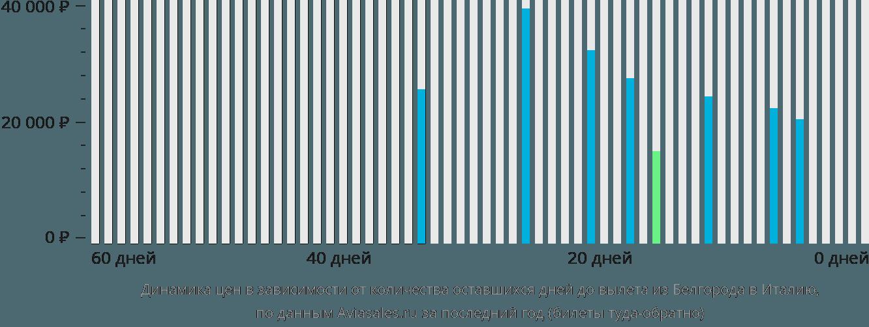 Динамика цен в зависимости от количества оставшихся дней до вылета из Белгорода в Италию